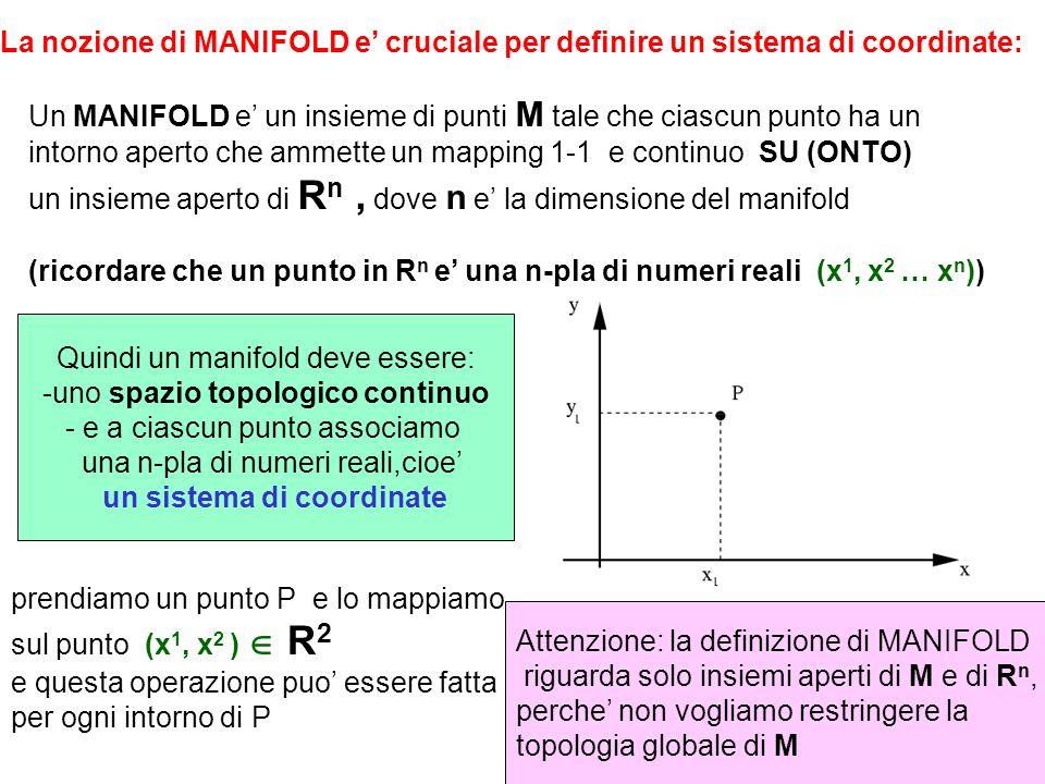Un MANIFOLD e' un insieme di punti M tale che ciascun punto ha un