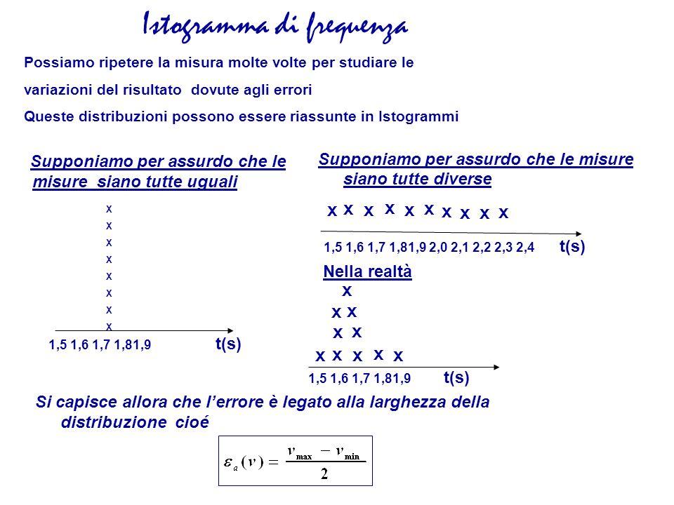Istogramma di frequenza
