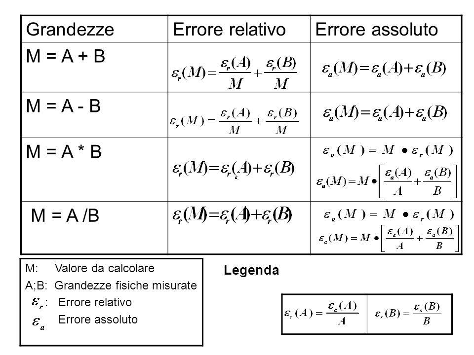 Grandezze Errore relativo Errore assoluto M = A + B M = A - B
