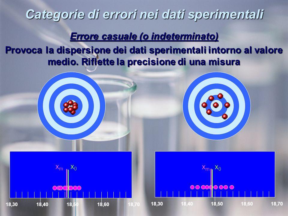 Categorie di errori nei dati sperimentali