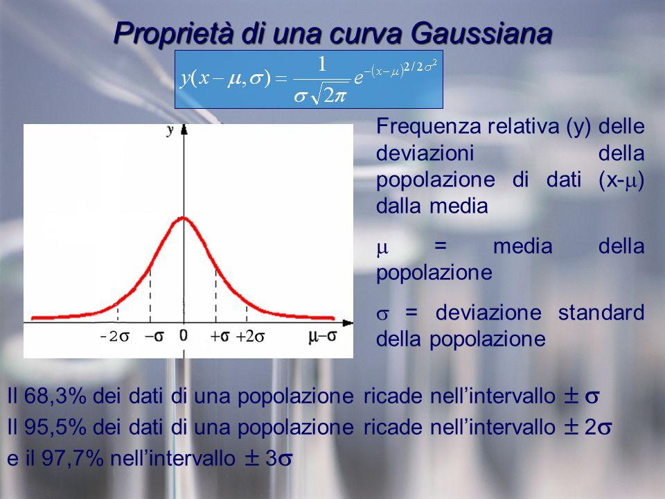 Proprietà di una curva Gaussiana