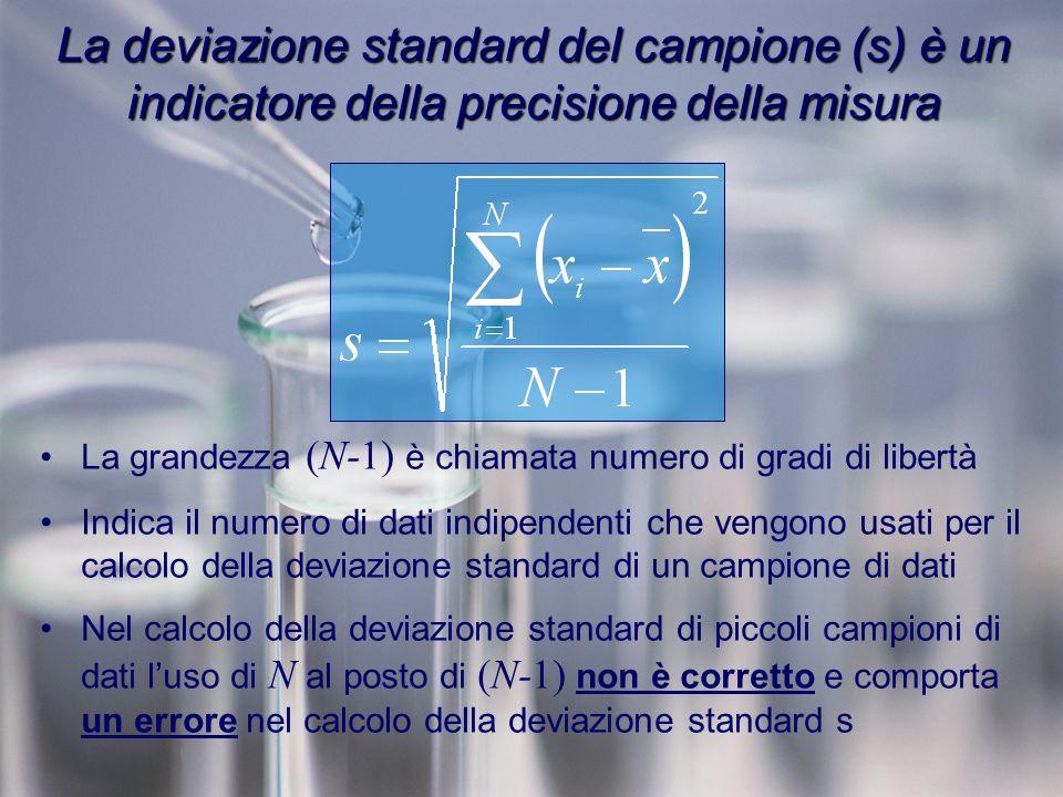 La deviazione standard del campione (s) è un indicatore della precisione della misura