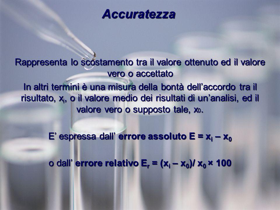 Accuratezza Rappresenta lo scostamento tra il valore ottenuto ed il valore vero o accettato.