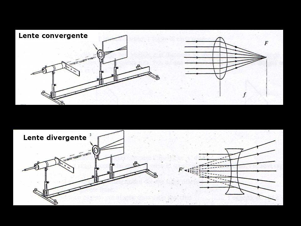 Lente convergente Lente divergente