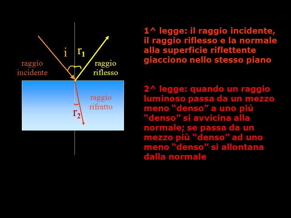 1^ legge: il raggio incidente, il raggio riflesso e la normale alla superficie riflettente giacciono nello stesso piano