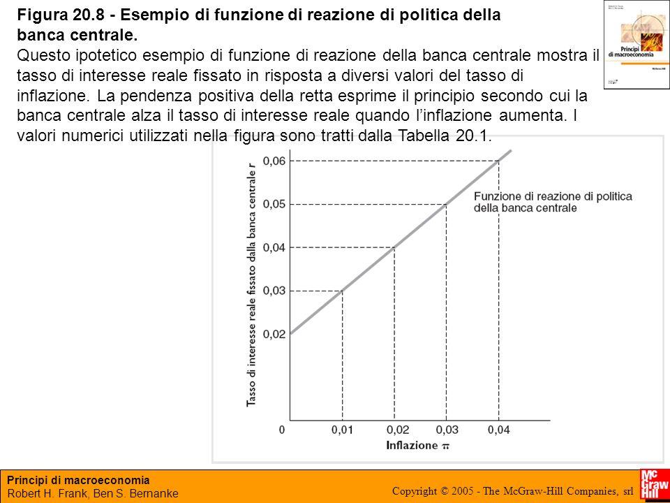 Figura 20.8 - Esempio di funzione di reazione di politica della