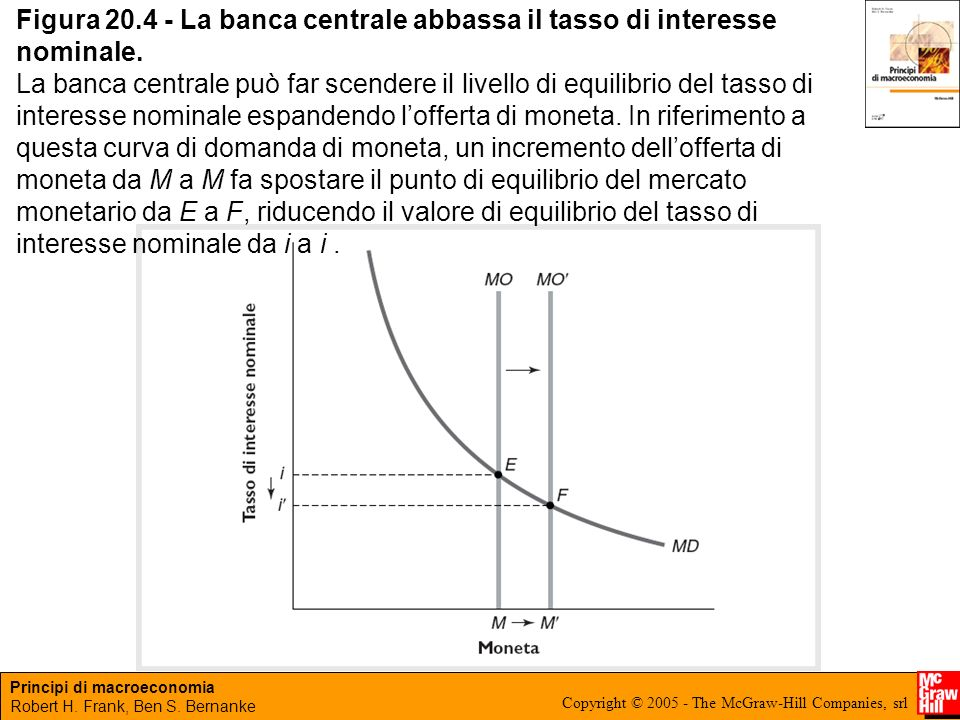Figura 20.4 - La banca centrale abbassa il tasso di interesse