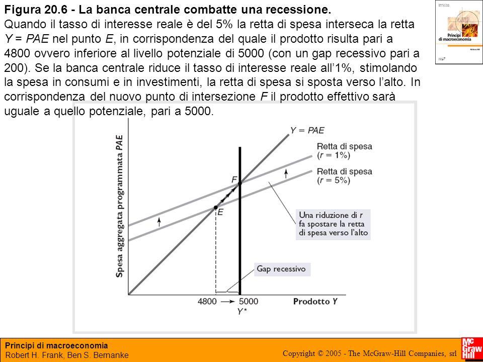 Figura 20.6 - La banca centrale combatte una recessione.