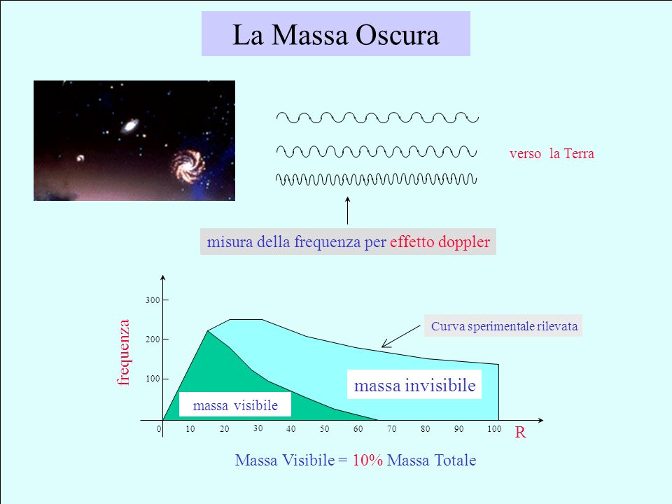 La Massa Oscura massa invisibile