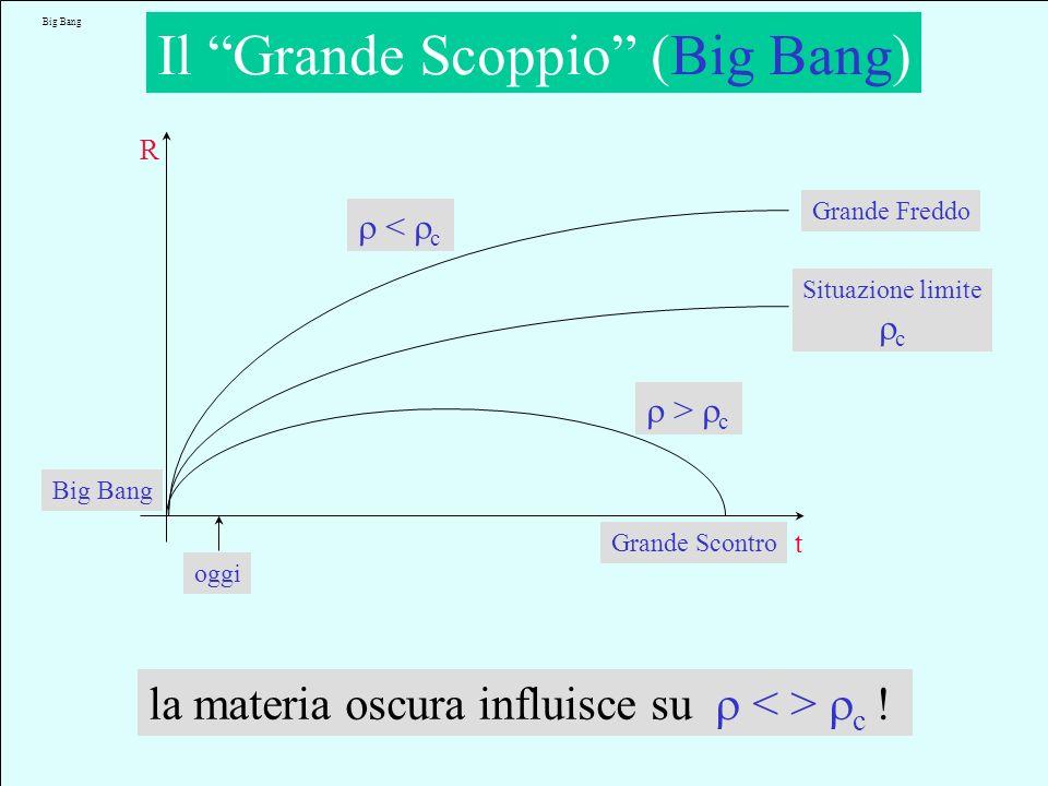 Il Grande Scoppio (Big Bang)