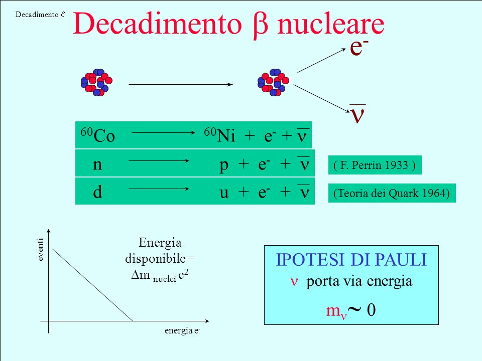 Energia disponibile = Dm nuclei c2