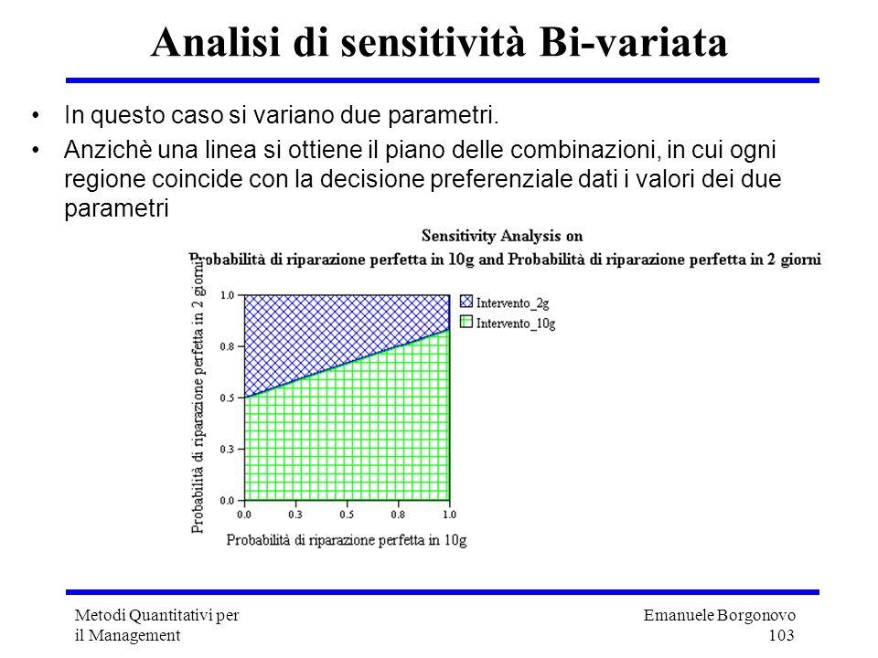 Analisi di sensitività Bi-variata