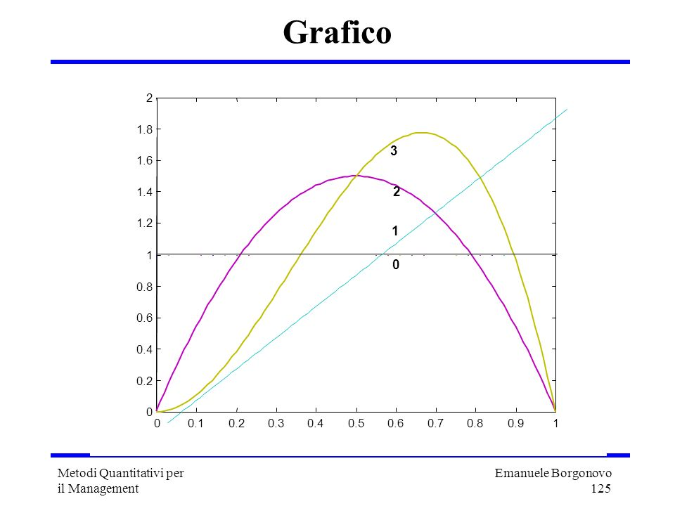 Grafico 3 Metodi Quantitativi per il Management 0.1 0.2 0.3 0.4 0.5