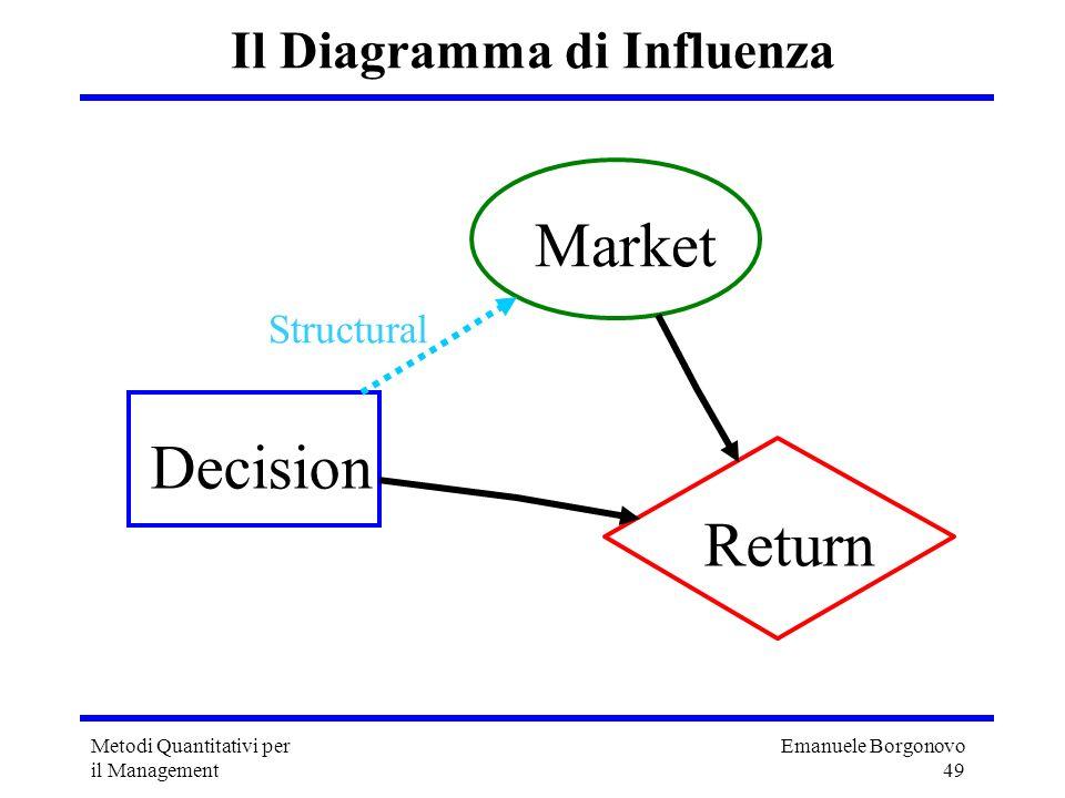Il Diagramma di Influenza