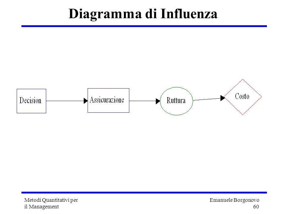 Diagramma di Influenza