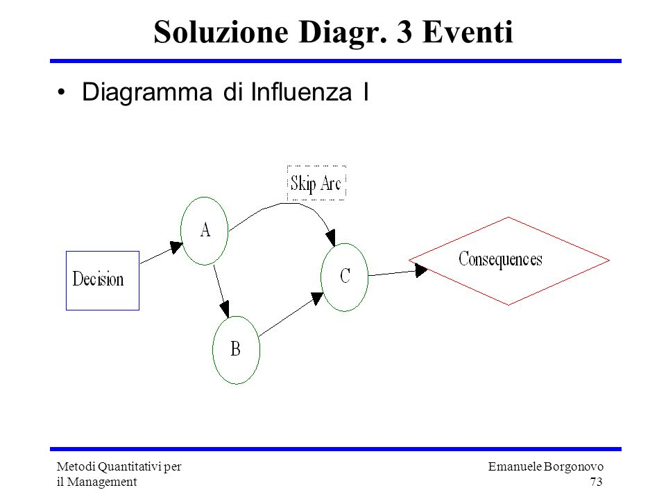 Soluzione Diagr. 3 Eventi