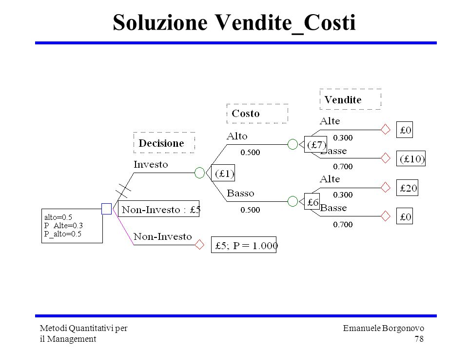 Soluzione Vendite_Costi