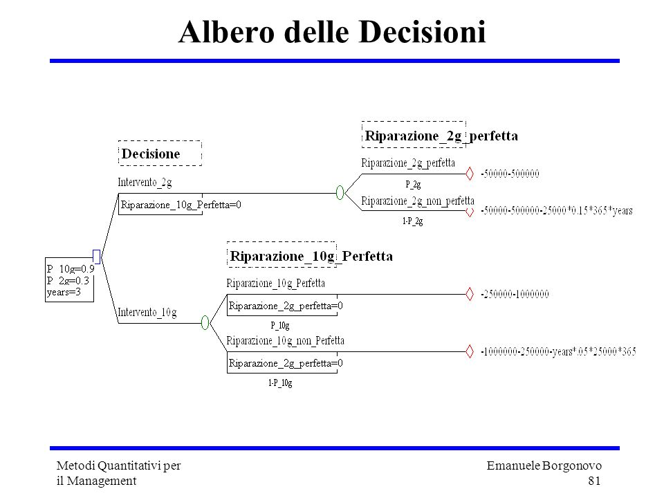 Albero delle Decisioni