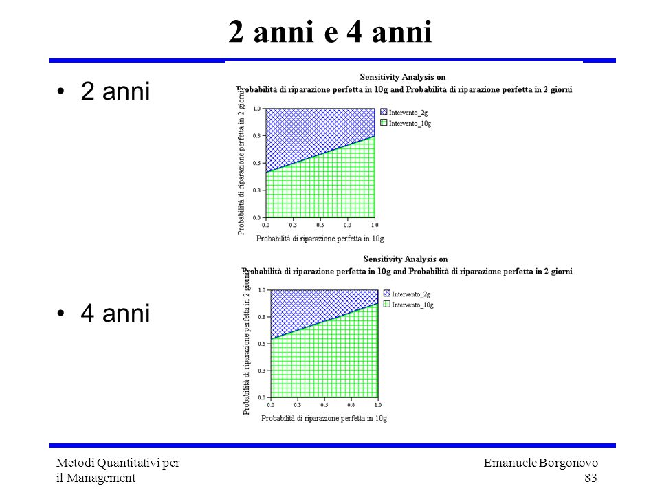 2 anni e 4 anni 2 anni 4 anni Metodi Quantitativi per il Management