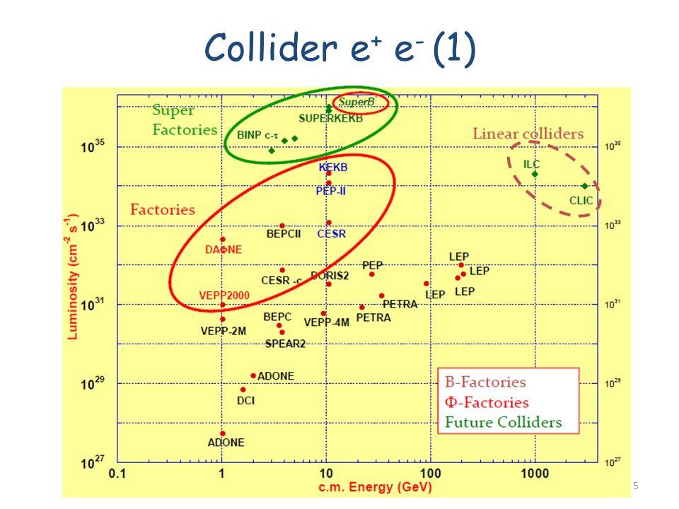Collider e+ e- (1) Fabrizio Bianchi