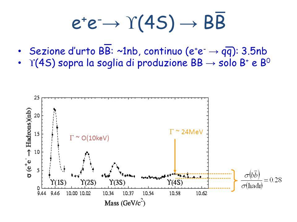 e+e-→ (4S) → BB Sezione d'urto BB: ~1nb, continuo (e+e- → qq): 3.5nb