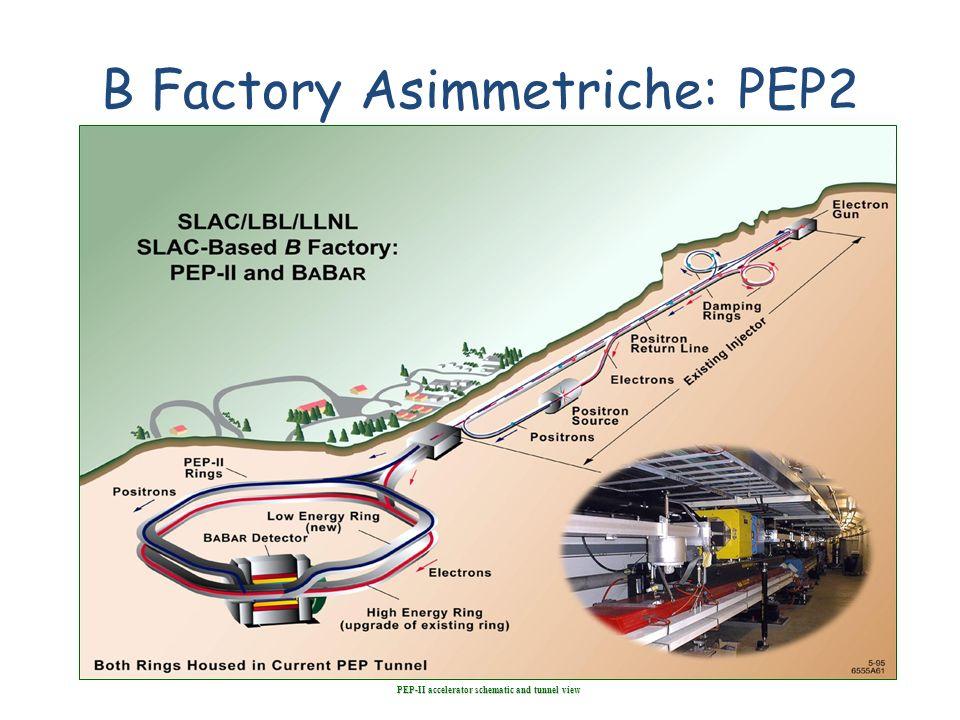B Factory Asimmetriche: PEP2