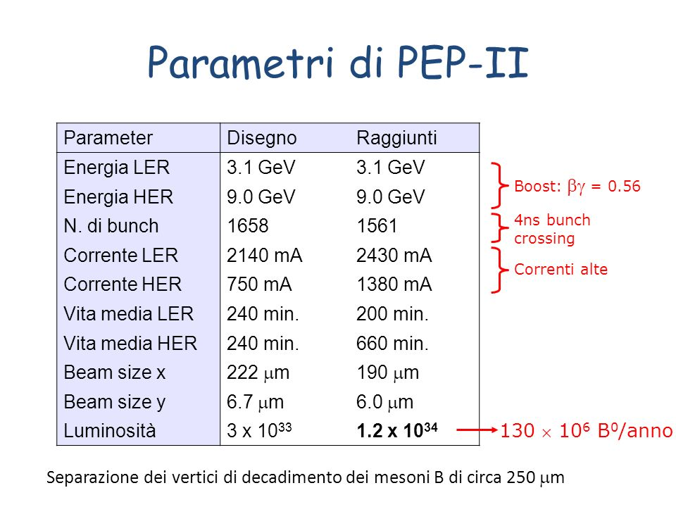 Parametri di PEP-II Parameter Disegno Raggiunti Energia LER 3.1 GeV