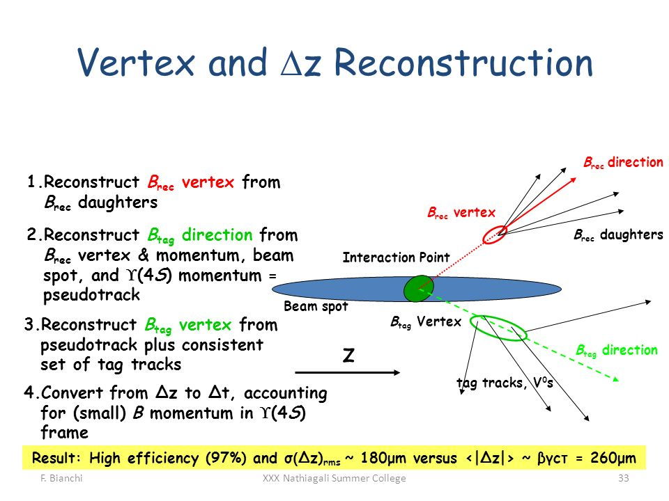 Vertex and Dz Reconstruction