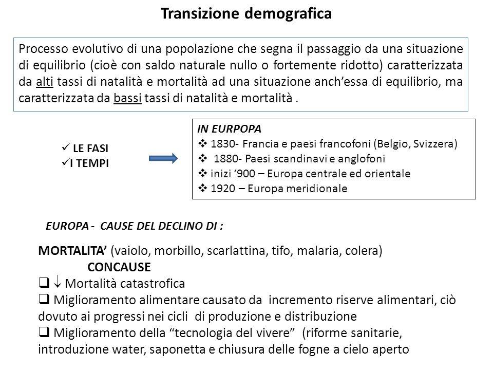 Transizione demografica