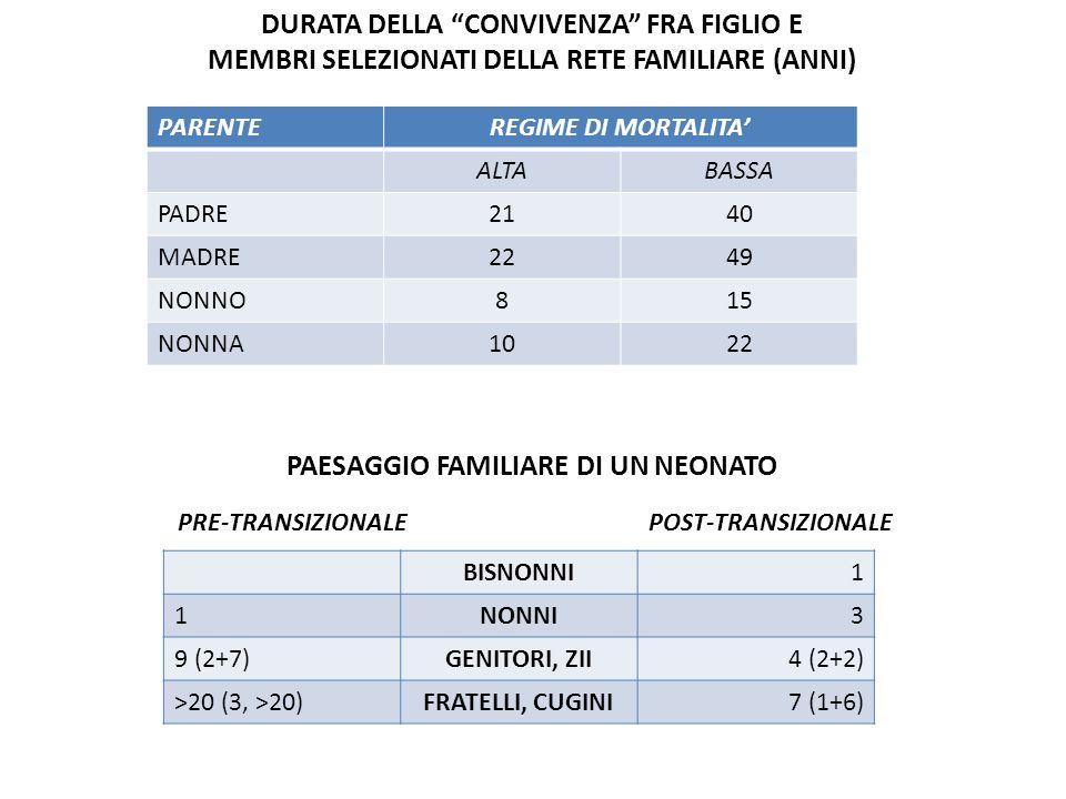 DURATA DELLA CONVIVENZA FRA FIGLIO E