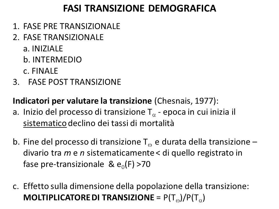 FASI TRANSIZIONE DEMOGRAFICA