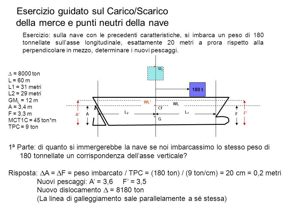 Esercizio guidato sul Carico/Scarico della merce e punti neutri della nave