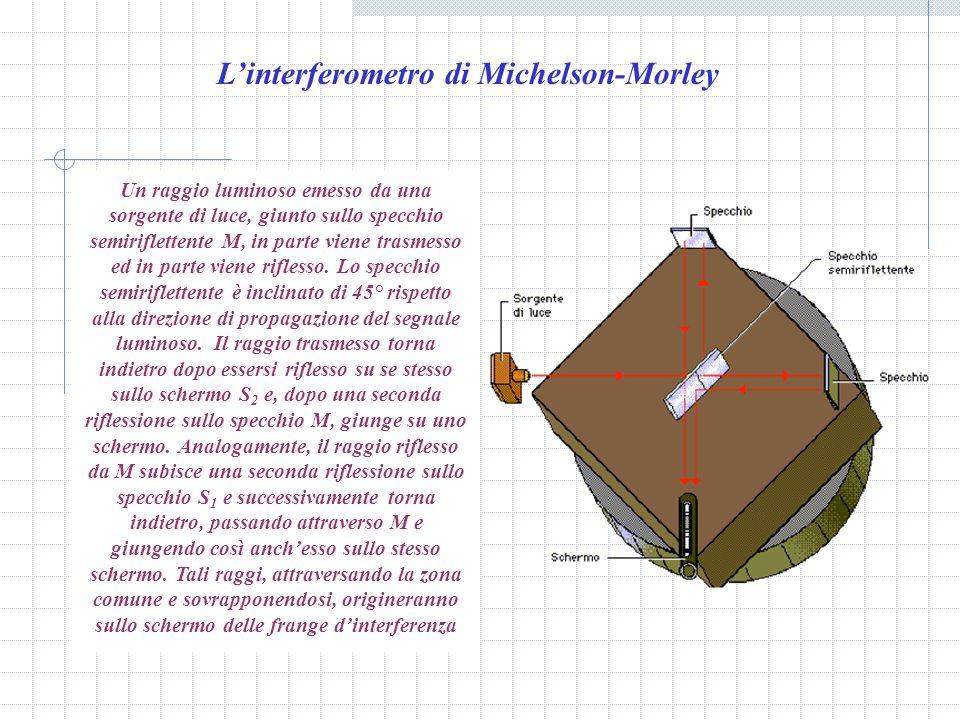 L'interferometro di Michelson-Morley