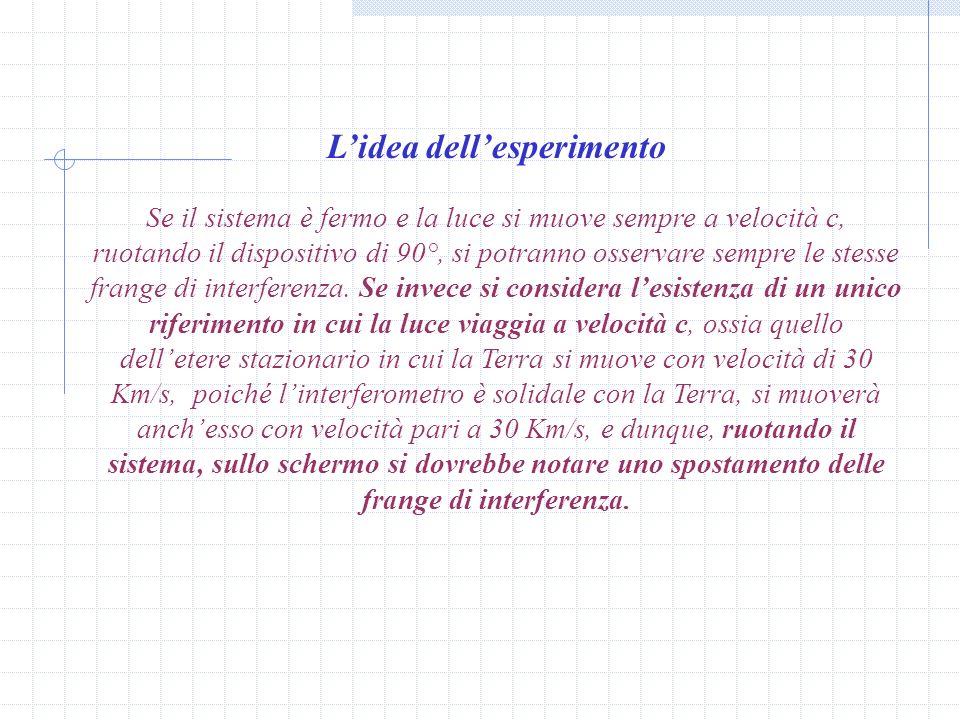 L'idea dell'esperimento