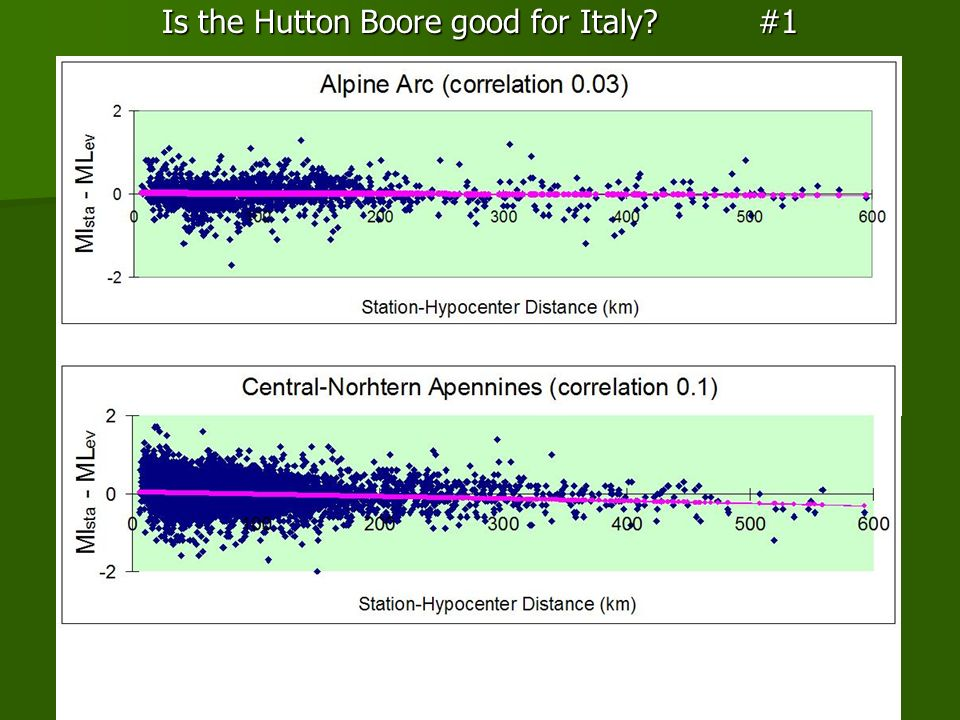 Is the Hutton Boore good for Italy #1