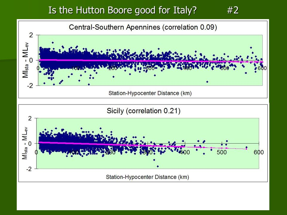 Is the Hutton Boore good for Italy #2