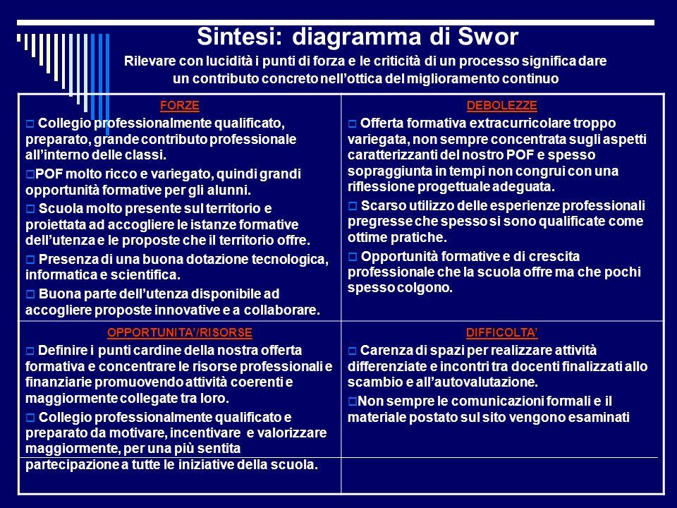 Sintesi: diagramma di Swor