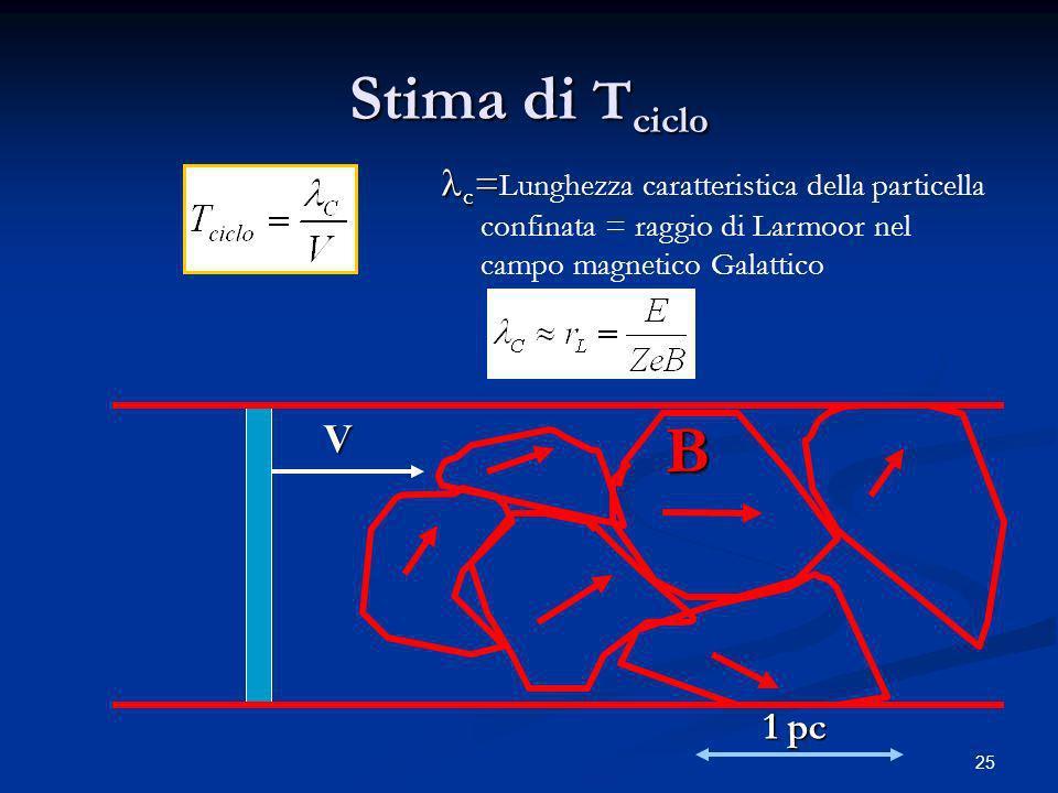 Stima di Tciclo lc=Lunghezza caratteristica della particella confinata = raggio di Larmoor nel campo magnetico Galattico.
