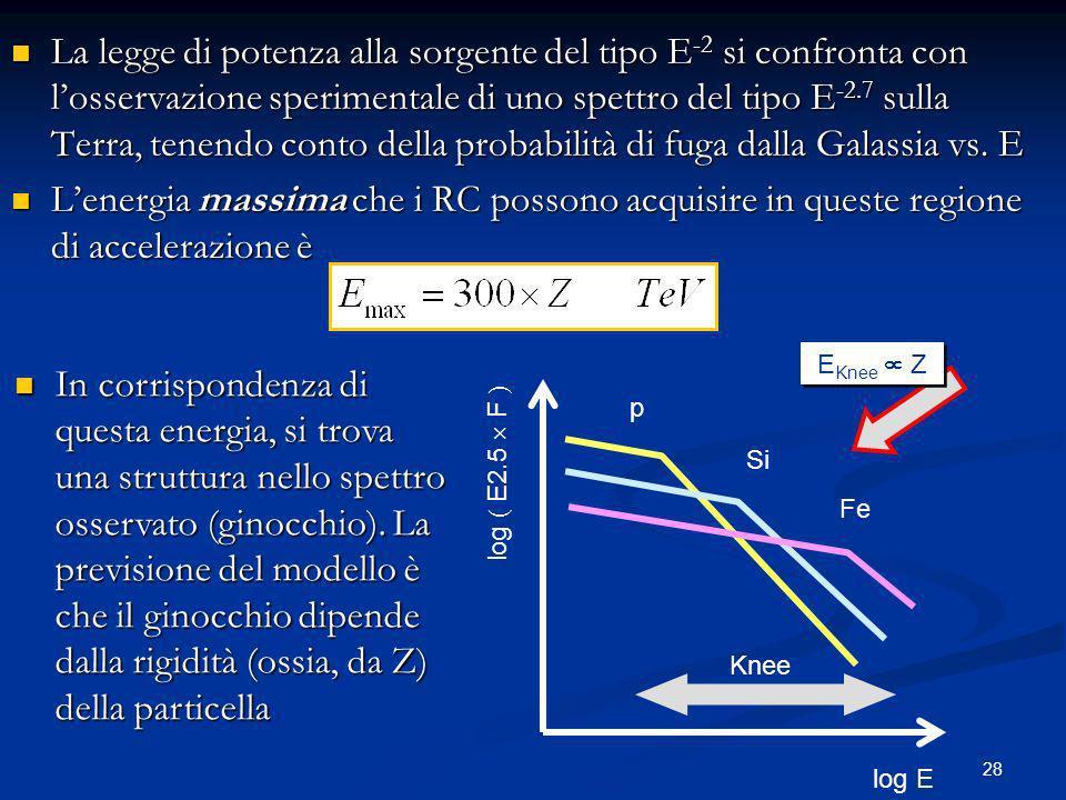 La legge di potenza alla sorgente del tipo E-2 si confronta con l'osservazione sperimentale di uno spettro del tipo E-2.7 sulla Terra, tenendo conto della probabilità di fuga dalla Galassia vs. E