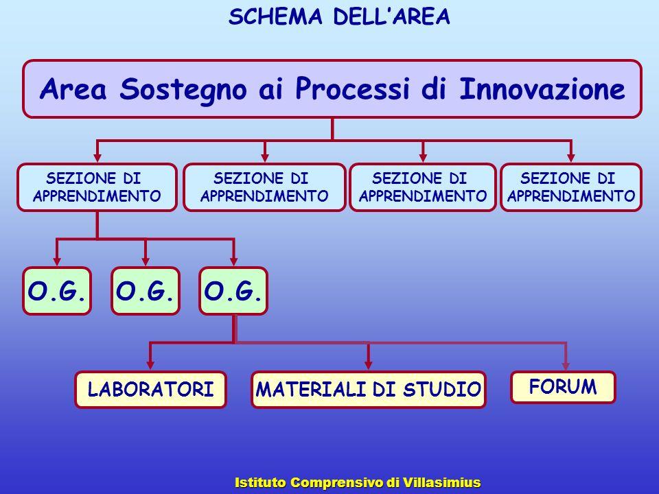 Area Sostegno ai Processi di Innovazione