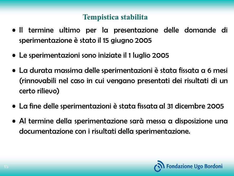 Tempistica stabilita Il termine ultimo per la presentazione delle domande di sperimentazione è stato il 15 giugno 2005.