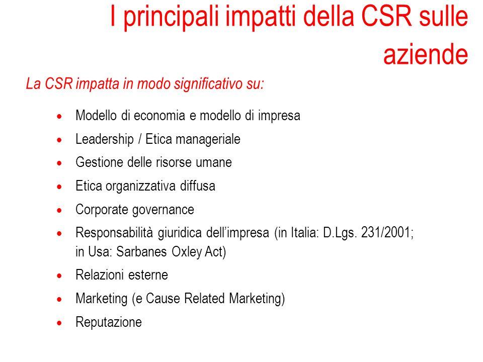 La CSR impatta in modo significativo su: