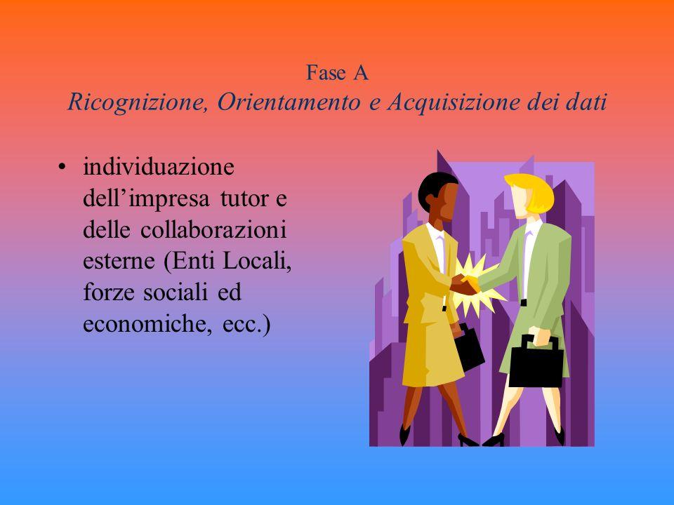 Fase A Ricognizione, Orientamento e Acquisizione dei dati