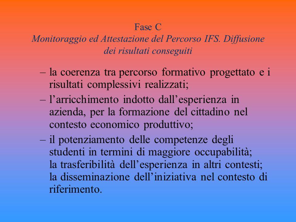 Fase C Monitoraggio ed Attestazione del Percorso IFS