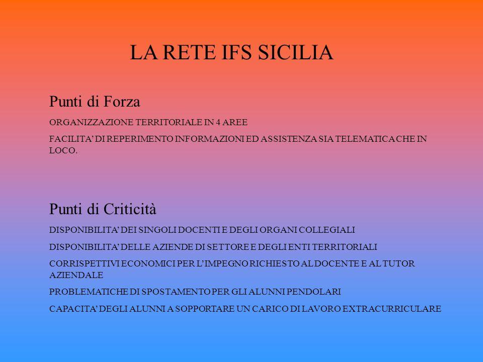LA RETE IFS SICILIA Punti di Forza Punti di Criticità