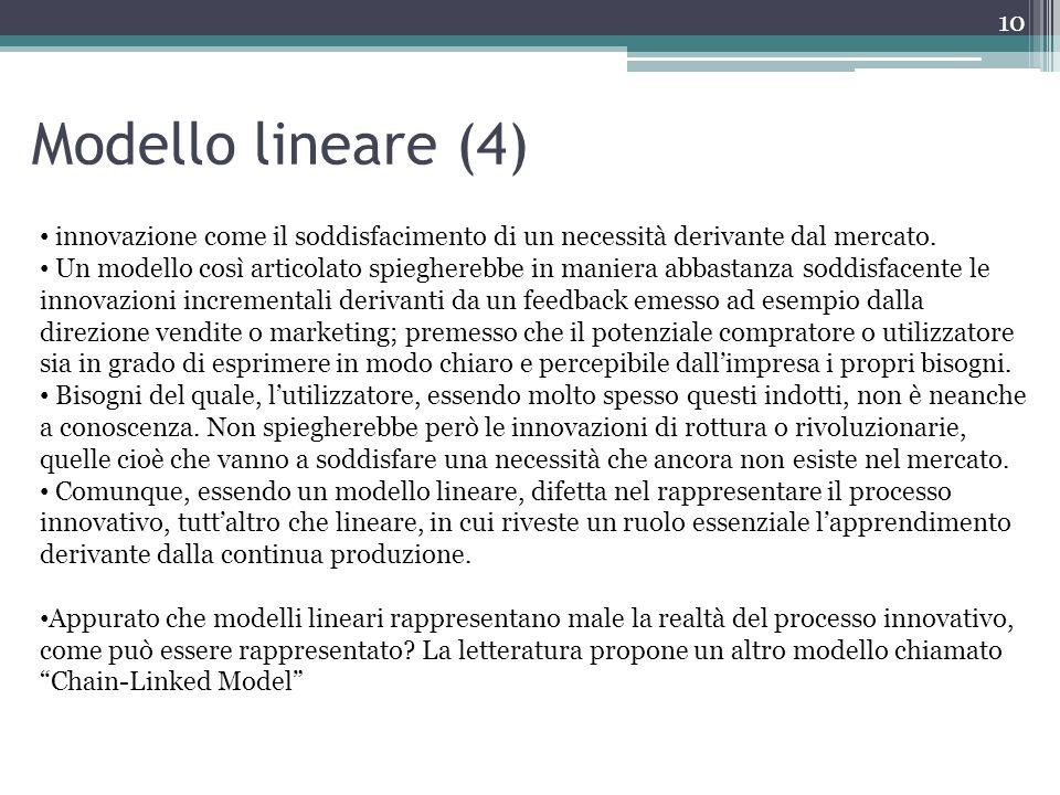 Modello lineare (4) innovazione come il soddisfacimento di un necessità derivante dal mercato.