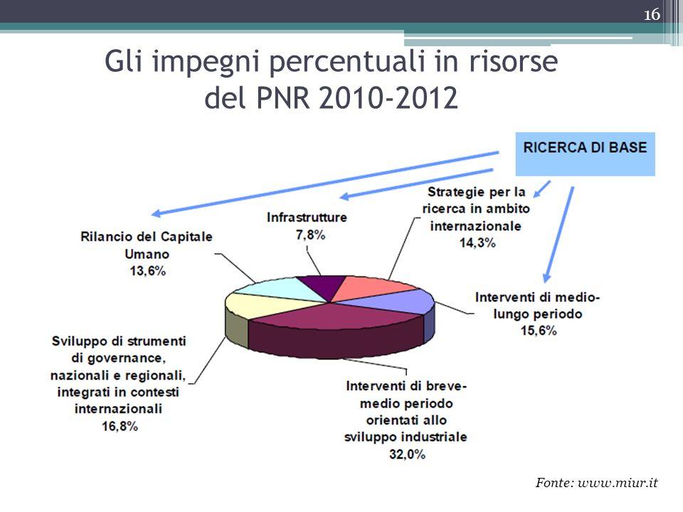 Gli impegni percentuali in risorse del PNR 2010-2012