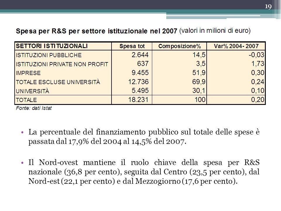 La percentuale del finanziamento pubblico sul totale delle spese è passata dal 17,9% del 2004 al 14,5% del 2007.