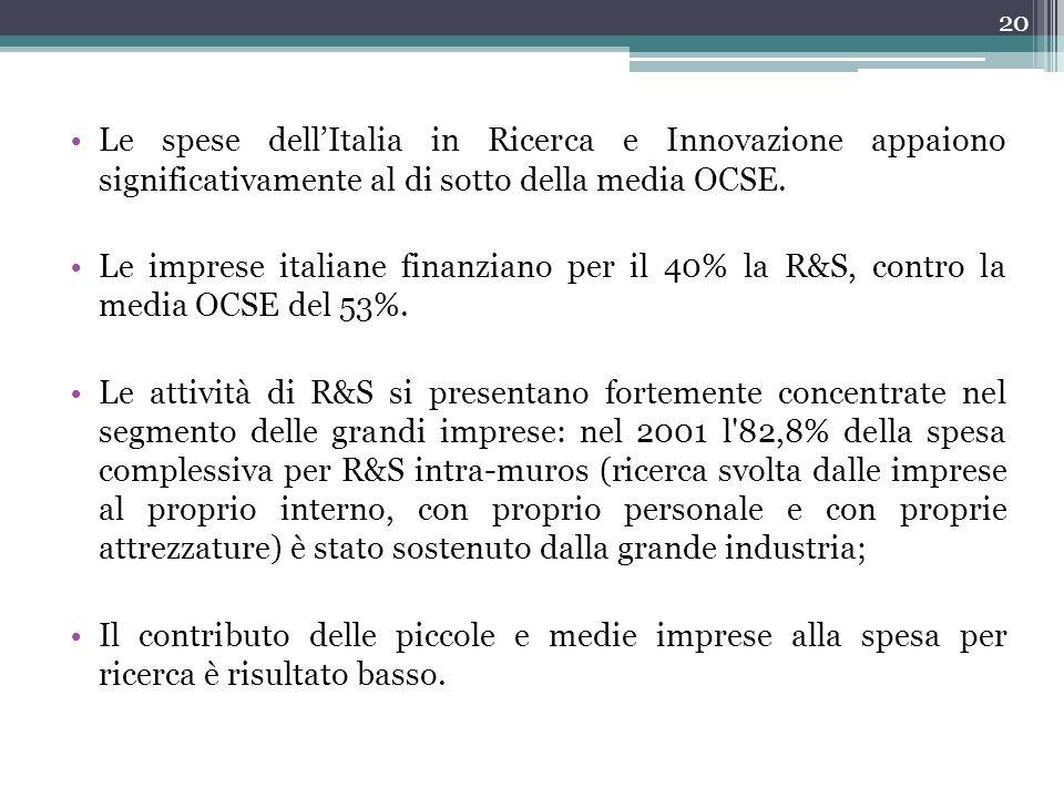 Le spese dell'Italia in Ricerca e Innovazione appaiono significativamente al di sotto della media OCSE.