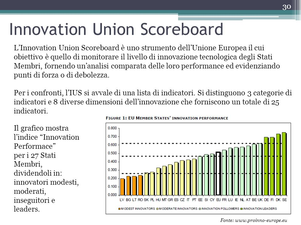 Innovation Union Scoreboard